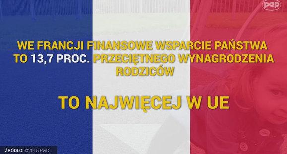 W UE największe wsparcie państwa mają rodziny we Francji